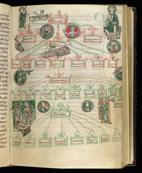 A Diagram Of The Virtues, In St. Anselm's 'Similitudes' And Other Works